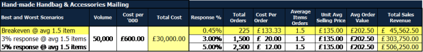 DM 3% response
