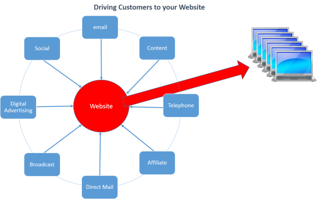driving website traffic