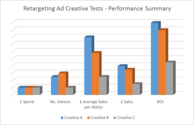 Retargeting metrics