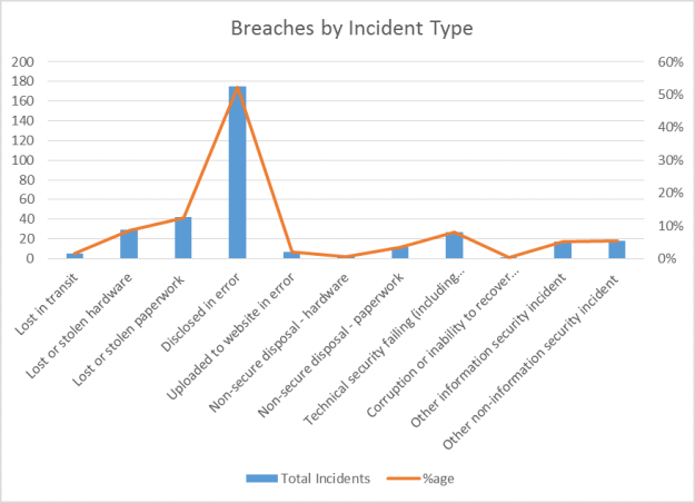Data breaches by incident type April to June 2013